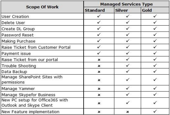 Office-365-Managed-Services