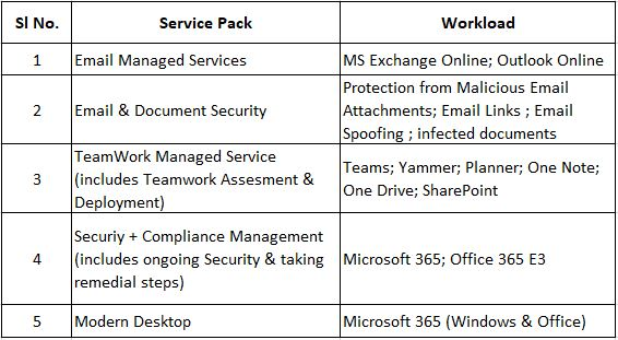 Office 365 Managed Services — TechGyan - Cloud Changes